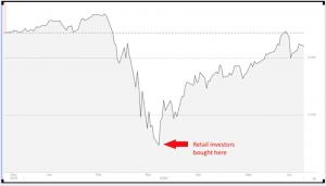S&P 500 (Dec 2019 – Jun 2020)