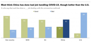 Source- Pew Research Centre